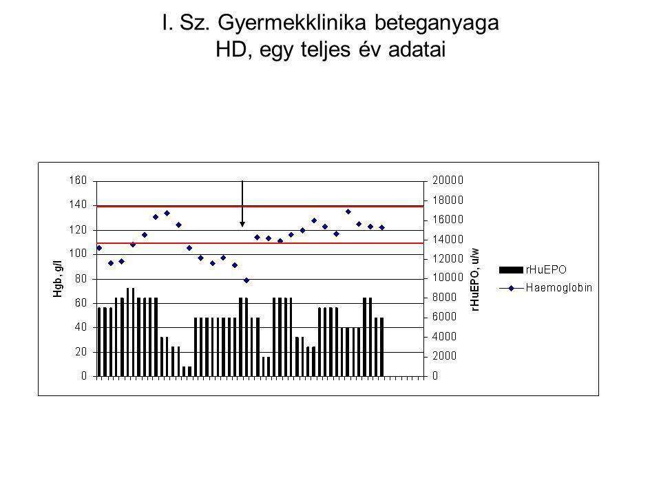 I. Sz. Gyermekklinika beteganyaga HD, egy teljes év adatai
