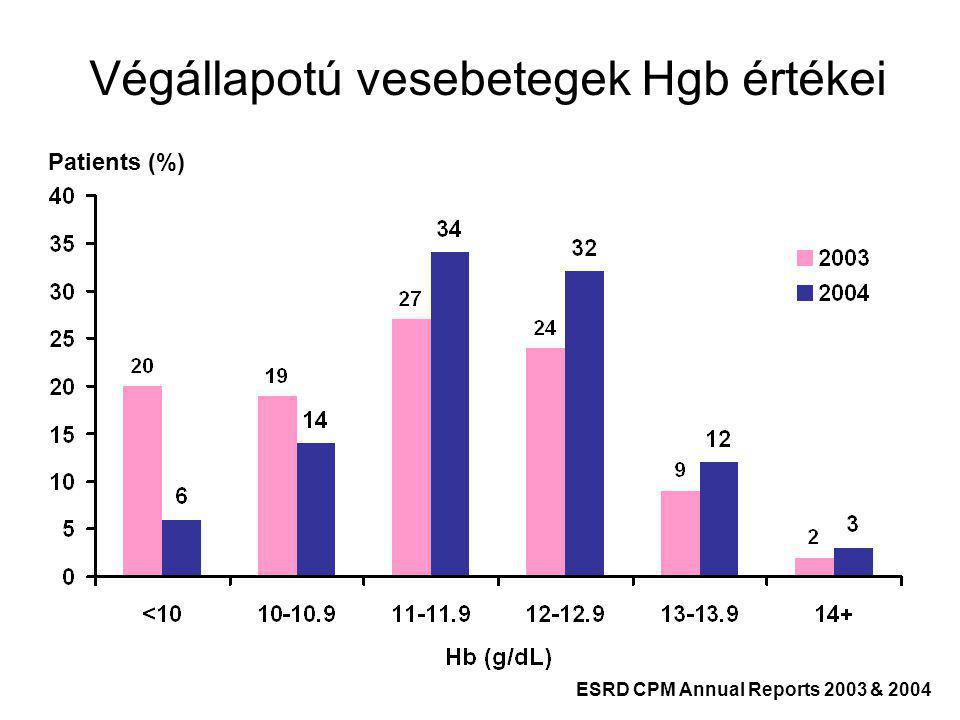 Végállapotú vesebetegek Hgb értékei Patients (%) ESRD CPM Annual Reports 2003 & 2004