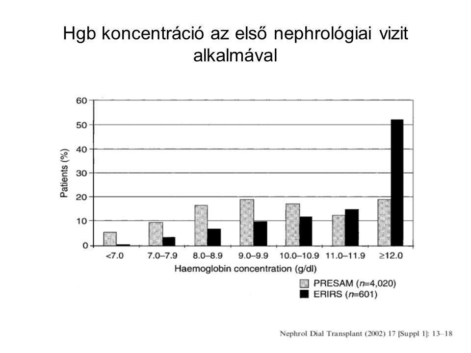 Hgb koncentráció az első nephrológiai vizit alkalmával