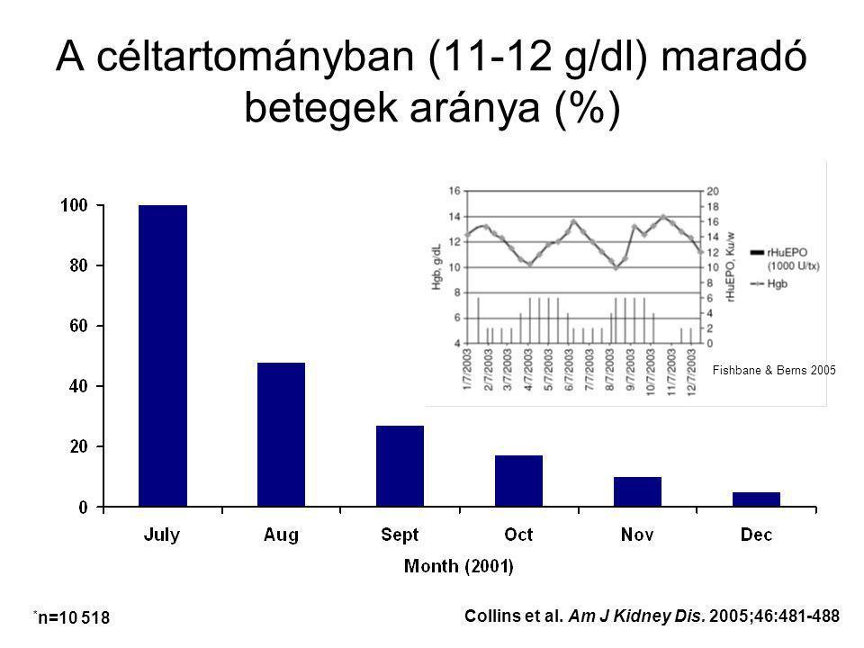 A céltartományban (11-12 g/dl) maradó betegek aránya (%) Collins et al.