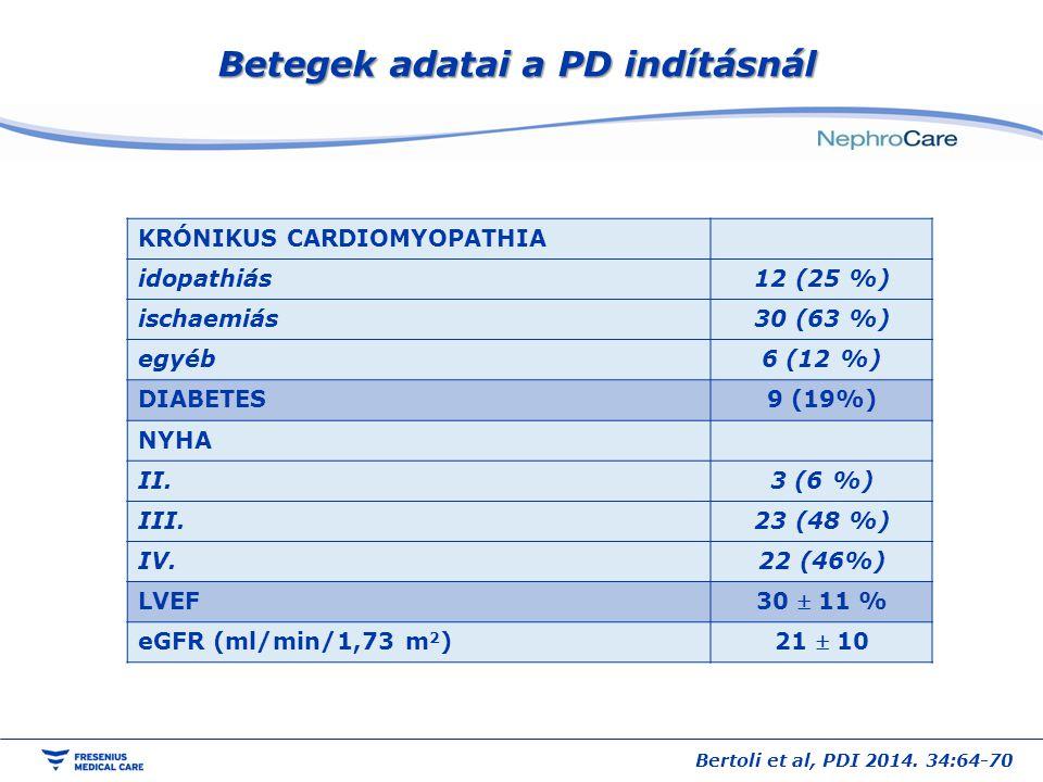 Betegek adatai a PD indításnál KRÓNIKUS CARDIOMYOPATHIA idopathiás12 (25 %) ischaemiás30 (63 %) egyéb6 (12 %) DIABETES9 (19%) NYHA II.3 (6 %) III.23 (