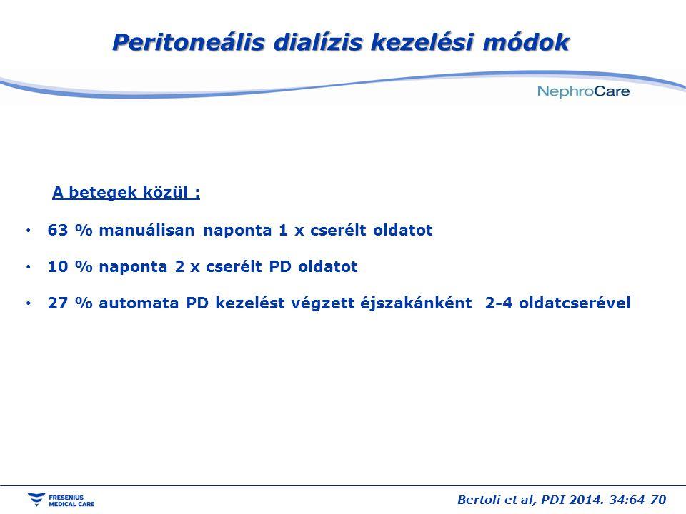 Peritoneális dialízis kezelési módok A betegek közül : 63 % manuálisan naponta 1 x cserélt oldatot 10 % naponta 2 x cserélt PD oldatot 27 % automata P