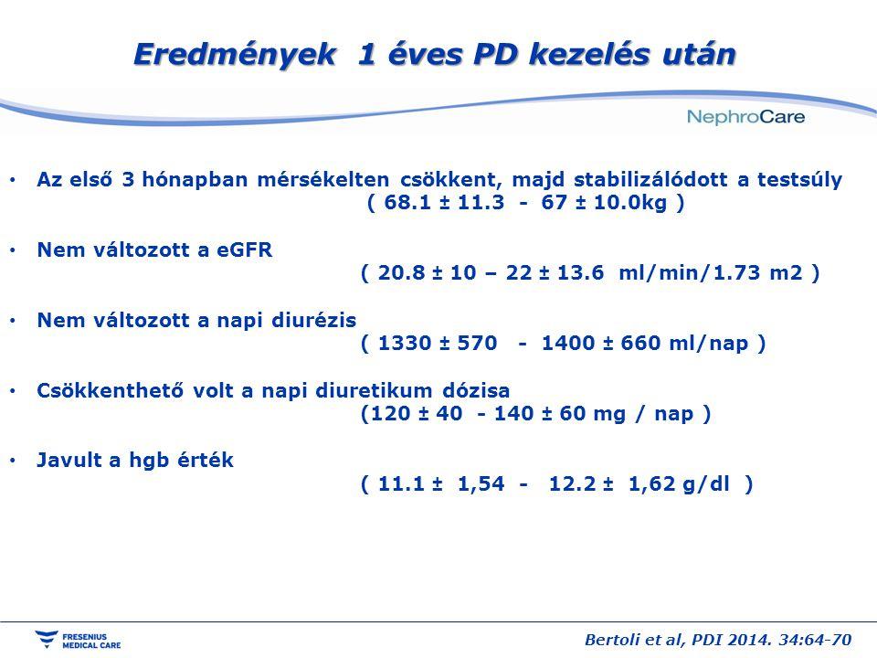 Eredmények 1 éves PD kezelés után Az első 3 hónapban mérsékelten csökkent, majd stabilizálódott a testsúly ( 68.1 ± 11.3 - 67 ± 10.0kg ) Nem változott