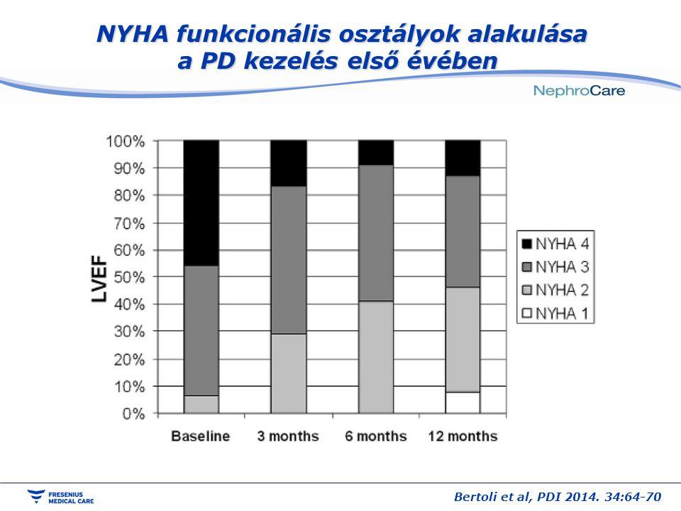 NYHA funkcionális osztályok alakulása a PD kezelés első évében NYHA funkcionális osztályok alakulása a PD kezelés első évében Bertoli et al, PDI 2014.