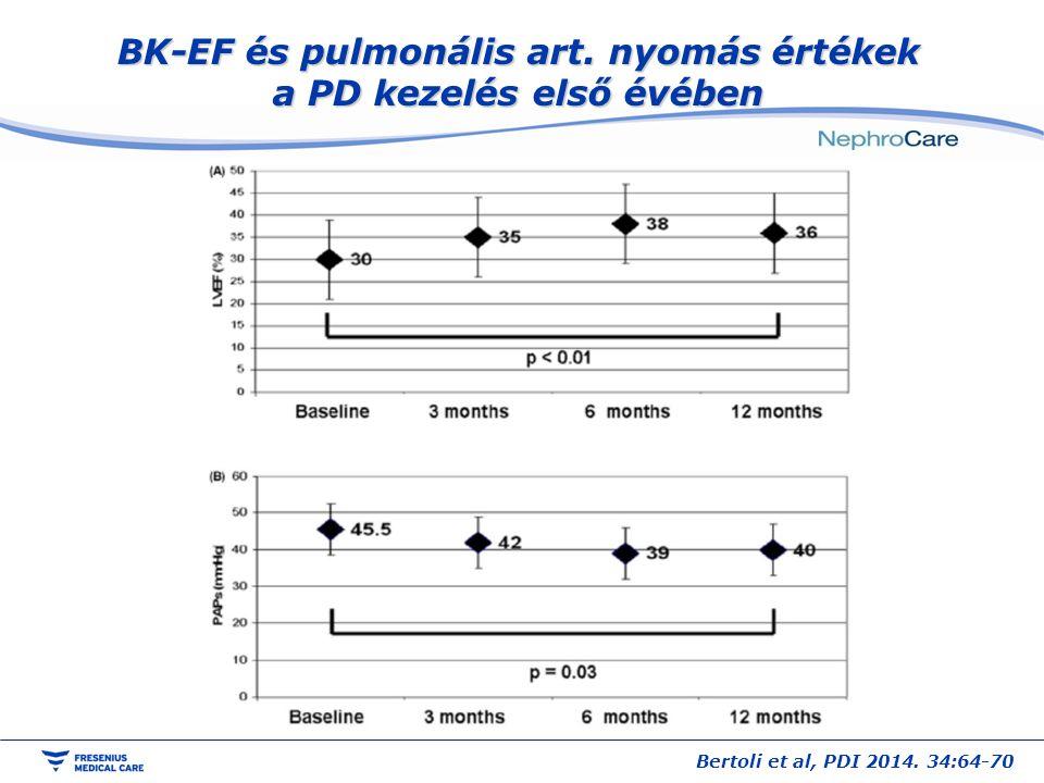 BK-EF és pulmonális art. nyomás értékek a PD kezelés első évében Bertoli et al, PDI 2014. 34:64-70