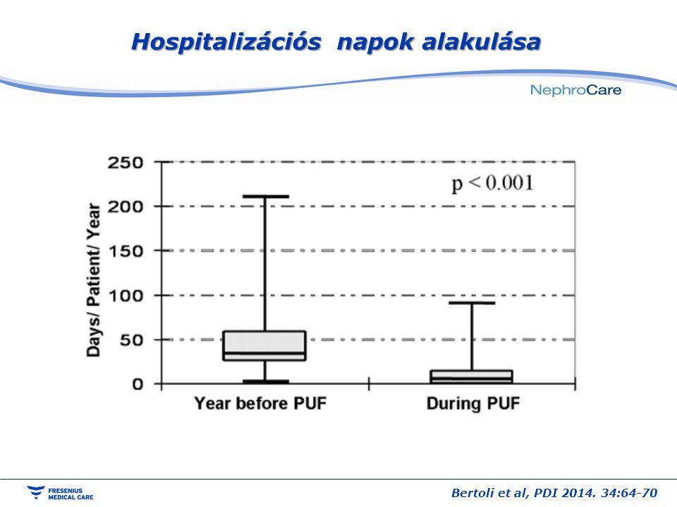 Hospitalizációs napok alakulása Bertoli et al, PDI 2014. 34:64-70