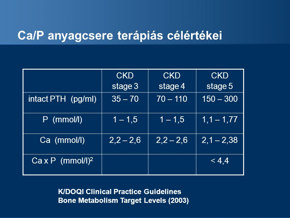 Ca/P anyagcsere terápiás célértékei CKD stage 3 CKD stage 4 CKD stage 5 intact PTH (pg/ml)35 – 7070 – 110150 – 300 P (mmol/l)1 – 1,5 1,1 – 1,77 Ca (mmol/l)2,2 – 2,6 2,1 – 2,38 Ca x P (mmol/l) 2 < 4,4 K/DOQI Clinical Practice Guidelines Bone Metabolism Target Levels (2003)