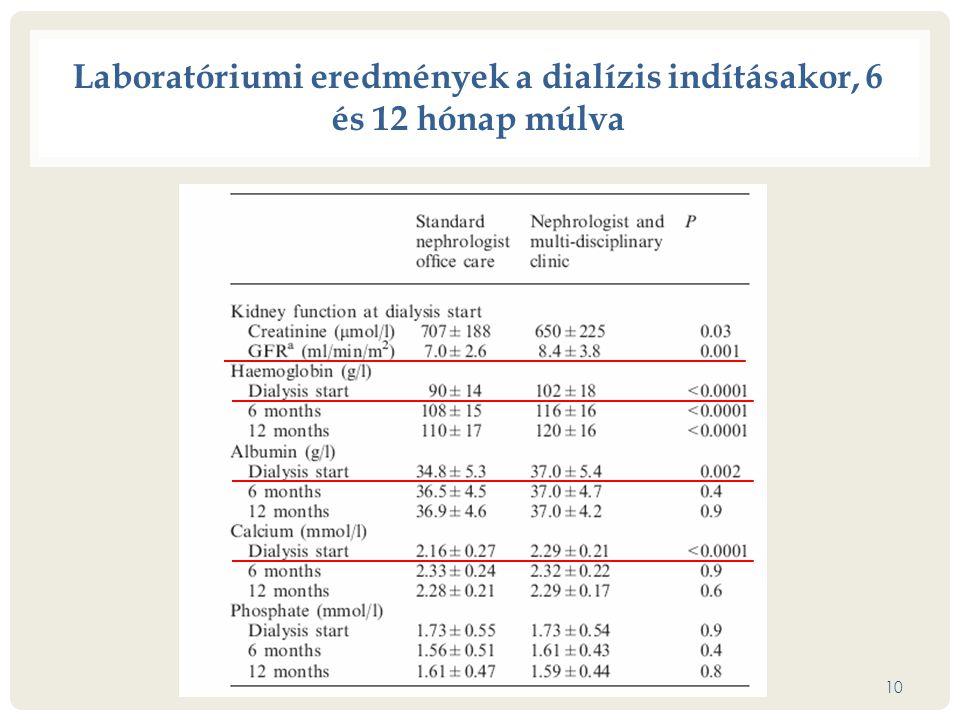 10 Laboratóriumi eredmények a dialízis indításakor, 6 és 12 hónap múlva