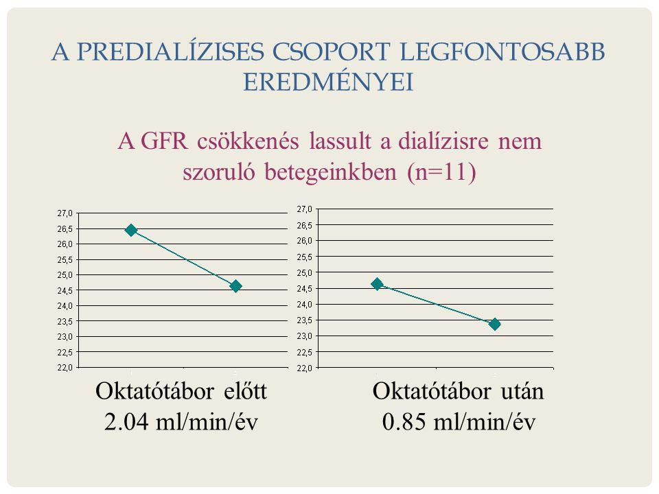 A PREDIALÍZISES CSOPORT LEGFONTOSABB EREDMÉNYEI Oktatótábor után 0.85 ml/min/év Oktatótábor előtt 2.04 ml/min/év A GFR csökkenés lassult a dialízisre nem szoruló betegeinkben (n=11)