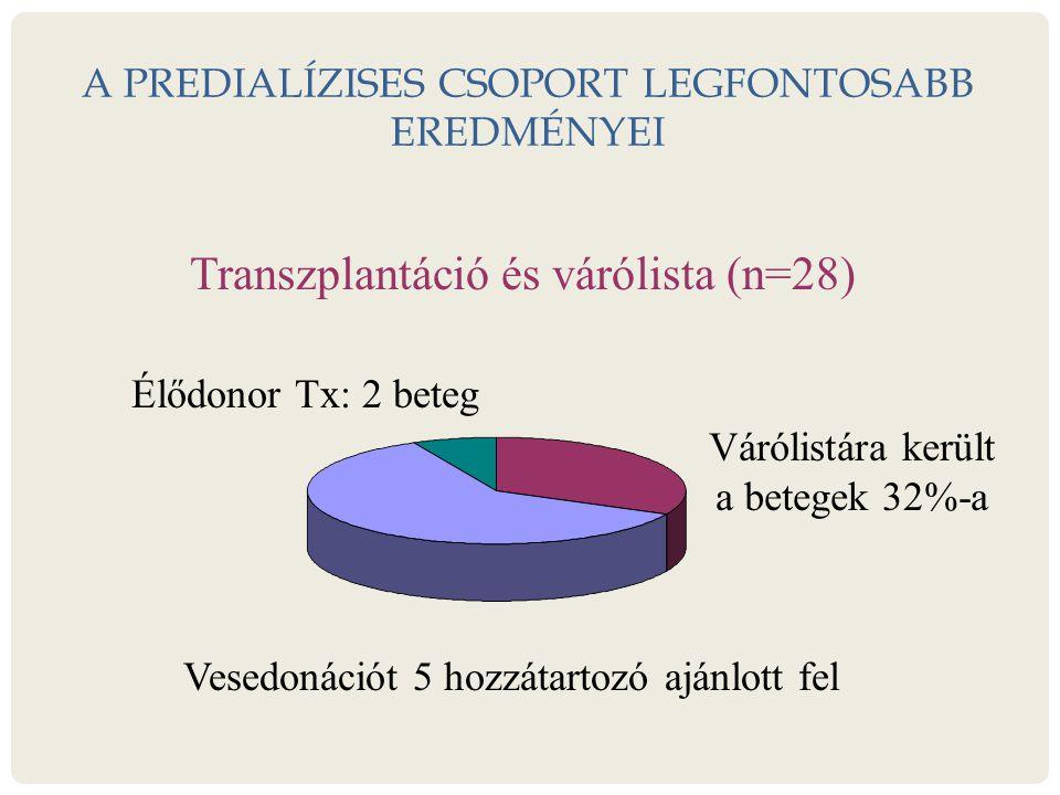 A PREDIALÍZISES CSOPORT LEGFONTOSABB EREDMÉNYEI Transzplantáció és várólista (n=28) Élődonor Tx: 2 beteg Várólistára került a betegek 32%-a Vesedonációt 5 hozzátartozó ajánlott fel