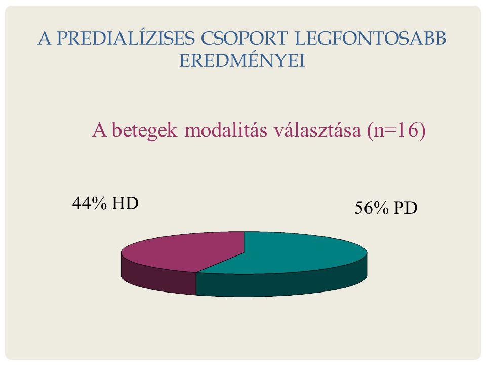 A PREDIALÍZISES CSOPORT LEGFONTOSABB EREDMÉNYEI A betegek modalitás választása (n=16) 56% PD 44% HD