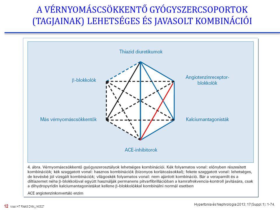 12 kissi HT RAAS DNN_140527 A VÉRNYOMÁSCSÖKKENTŐ GYÓGYSZERCSOPORTOK (TAGJAINAK) LEHETSÉGES ÉS JAVASOLT KOMBINÁCIÓI Hypertonia és Nephrologia 2013; 17(Suppl.1): 1-74.