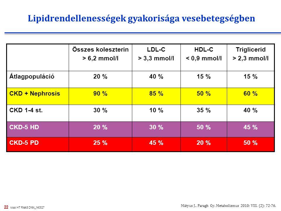 22 kissi HT RAAS DNN_140527 Összes koleszterin > 6,2 mmol/l LDL-C > 3,3 mmol/l HDL-C < 0,9 mmol/l Triglicerid > 2,3 mmol/l Átlagpopuláció20 %40 %15 % CKD + Nephrosis90 %85 %50 %60 % CKD 1-4 st.30 %10 %35 %40 % CKD-5 HD20 %30 %50 %45 % CKD-5 PD25 %45 %20 %50 % Mátyus J., Paragh Gy.