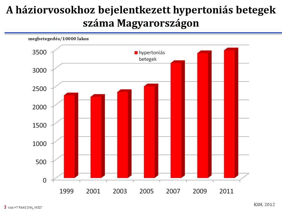 3 kissi HT RAAS DNN_140527 megbetegedés/10000 lakos KSH, 2012 A háziorvosokhoz bejelentkezett hypertoniás betegek száma Magyarországon