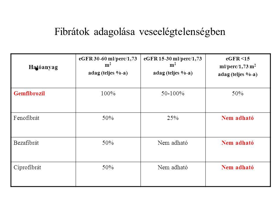 Fibrátok adagolása veseelégtelenségben Hatóanyag eGFR 30-60 ml/perc/1,73 m 2 adag (teljes %-a) eGFR 15-30 ml/perc/1,73 m 2 adag (teljes %-a) eGFR <15 ml/perc/1,73 m 2 adag (teljes %-a) Gemfibrozil100%50-100%50% Fenofibrát50%25%Nem adható Bezafibrát50%Nem adható Ciprofibrát50%Nem adható
