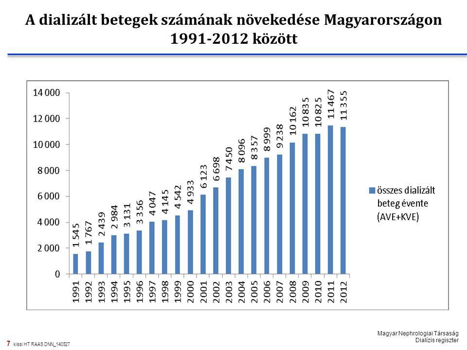 7 kissi HT RAAS DNN_140527 A dializált betegek számának növekedése Magyarországon 1991-2012 között Magyar Nephrologiai Társaság Dialízis regiszter