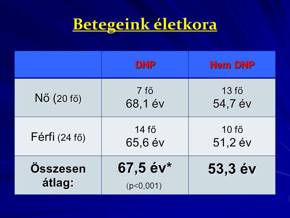Betegeink életkora DNP Nem DNP Nő ( 20 fő) 7 fő 68,1 év 13 fő 54,7 év Férfi (24 fő) 14 fő 65,6 év 10 fő 51,2 év Összesen átlag: 67,5 év* ( (p<0,001) 5