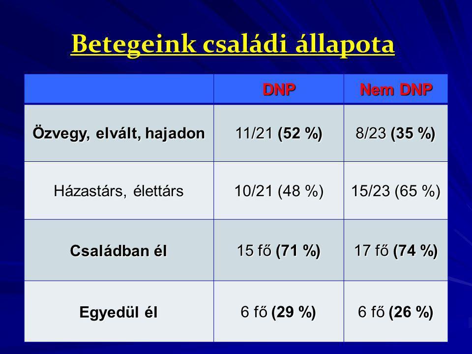 Betegeink családi állapota DNP Nem DNP Özvegy, elvált, hajadon 11/21 (52 %) 8/23 (35 %) Házastárs, élettárs 10/21 (48 %) 15/23 (65 %) Családban él 15