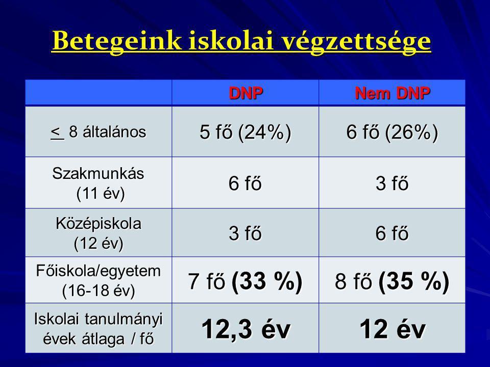 Betegeink iskolai végzettsége DNP Nem DNP < 8 általános 5 fő (24%) 6 fő (26%) Szakmunkás (11 év) (11 év) 6 fő 3 fő Középiskola (12 év) 3 fő 6 fő Főisk