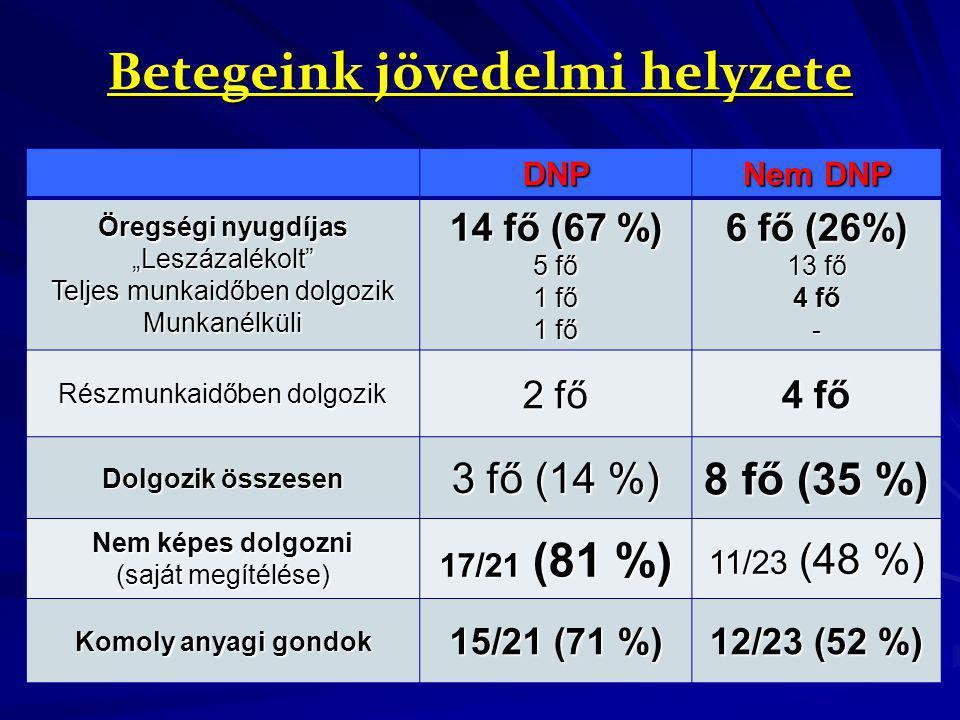 """Betegeink jövedelmi helyzete DNP Nem DNP Öregségi nyugdíjas """"Leszázalékolt"""" Teljes munkaidőben dolgozik Munkanélküli 14 fő (67 %) 5 fő 1 fő 6 fő (26%)"""