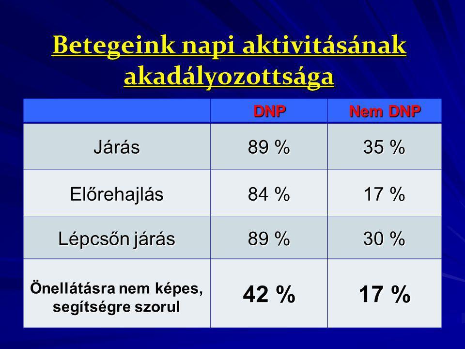 Betegeink napi aktivitásának akadályozottsága DNP Nem DNP Járás 89 % 35 % Előrehajlás 84 % 17 % Lépcsőn járás 89 % 30 % Önellátásra nem képes, segítsé