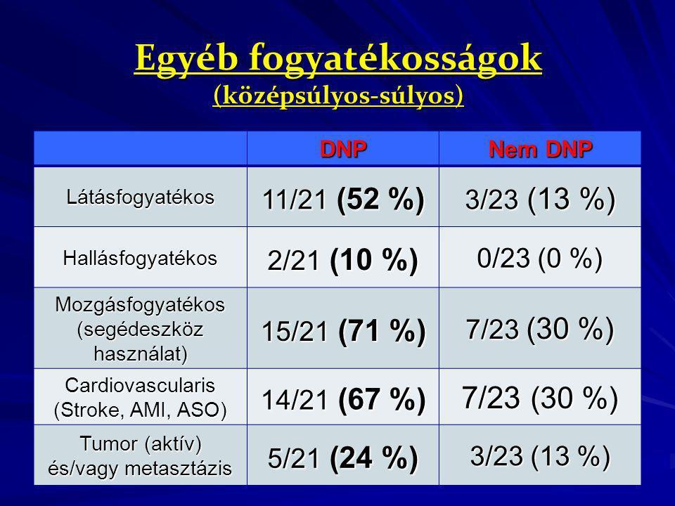 Egyéb fogyatékosságok (középsúlyos-súlyos) DNP Nem DNP Látásfogyatékos 11/21 (52 %) 3/23 (13 %) Hallásfogyatékos 2/21 (10 %) 0/23 (0 %) Mozgásfogyaték