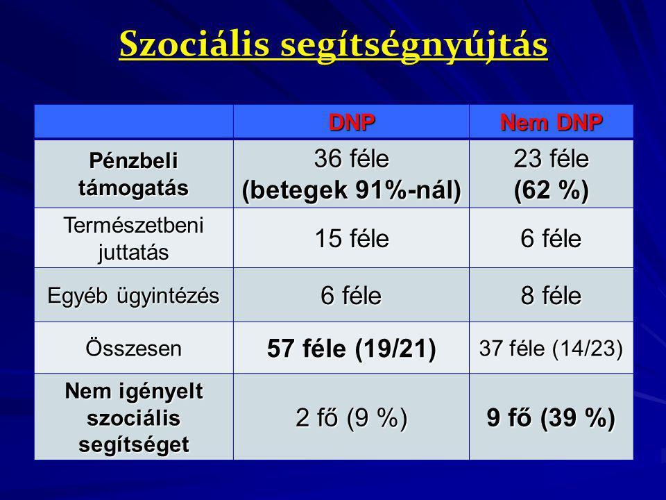 Szociális segítségnyújtás DNP Nem DNP Pénzbeli támogatás 36 féle (betegek 91%-nál) 23 féle (62 %) Természetbeni juttatás 15 féle 6 féle Egyéb ügyintéz