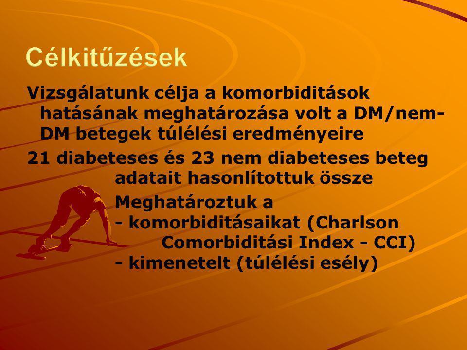 Vizsgálatunk célja a komorbiditások hatásának meghatározása volt a DM/nem- DM betegek túlélési eredményeire 21 diabeteses és 23 nem diabeteses beteg a