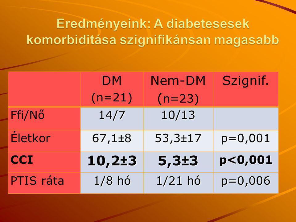 DM (n=21) Nem-DM ( n=23) Szignif. Ffi/Nő14/710/13 Életkor67,1±853,3±17p=0,001 CCI10,2±35,3±3p<0,001 PTIS ráta 1/8 hó 1/21 hó p=0,006