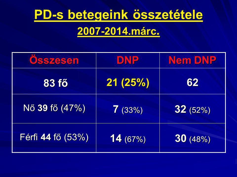 PD-s betegeink összetétele 2007-2014.márc. ÖsszesenDNP Nem DNP 83 fő 83 fő 21 (25%) 62 Nő 39 fő (47%) 7 (33%) 32 (52%) Férfi 44 fő (53%) 14 (67%) 30 (