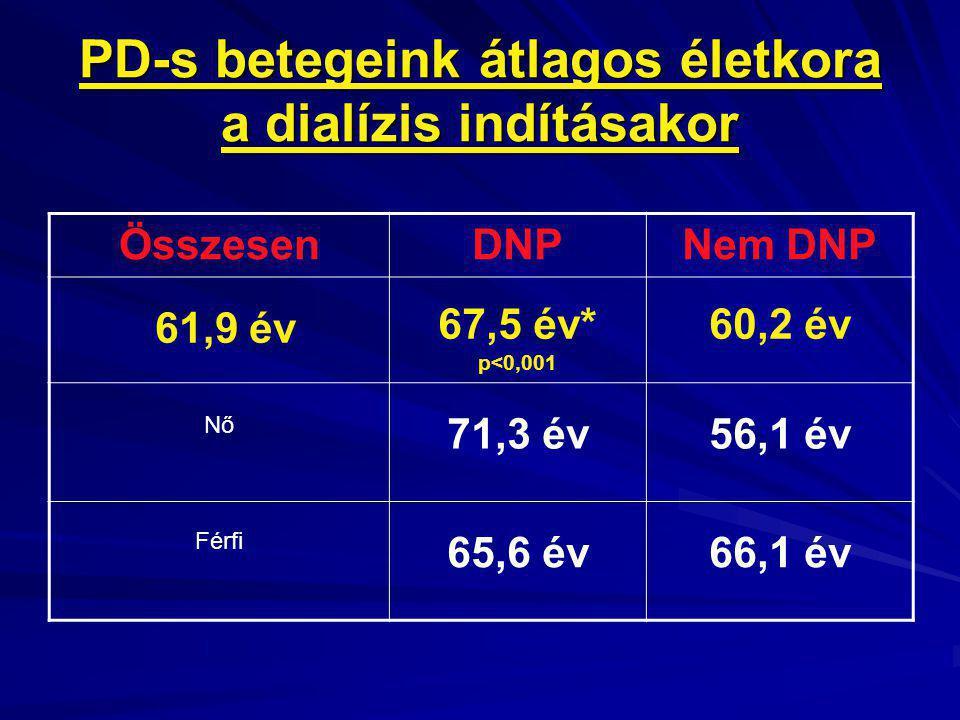 PD-s betegeink átlagos életkora a dialízis indításakor ÖsszesenDNPNem DNP 61,9 év 67,5 év* p<0,001 60,2 év Nő 71,3 év56,1 év Férfi 65,6 év66,1 év