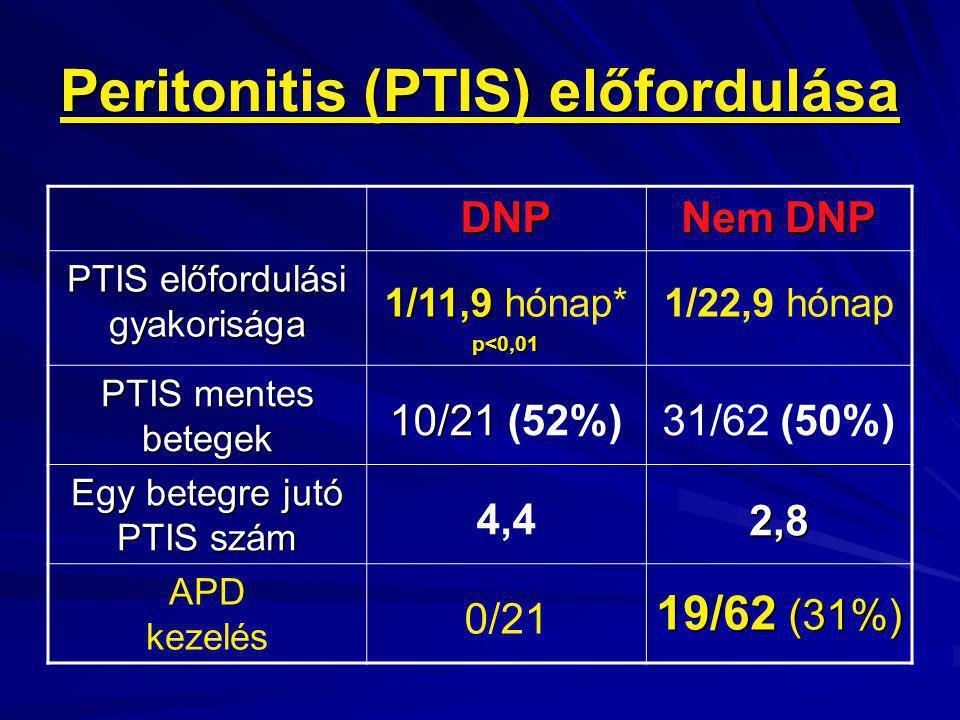 Peritonitis (PTIS) előfordulása DNP Nem DNP PTIS előfordulási gyakorisága 1/11,9 1/11,9 hónap* p<0,01 1/22,9 hónap PTIS mentes betegek 10/21 10/21 (52