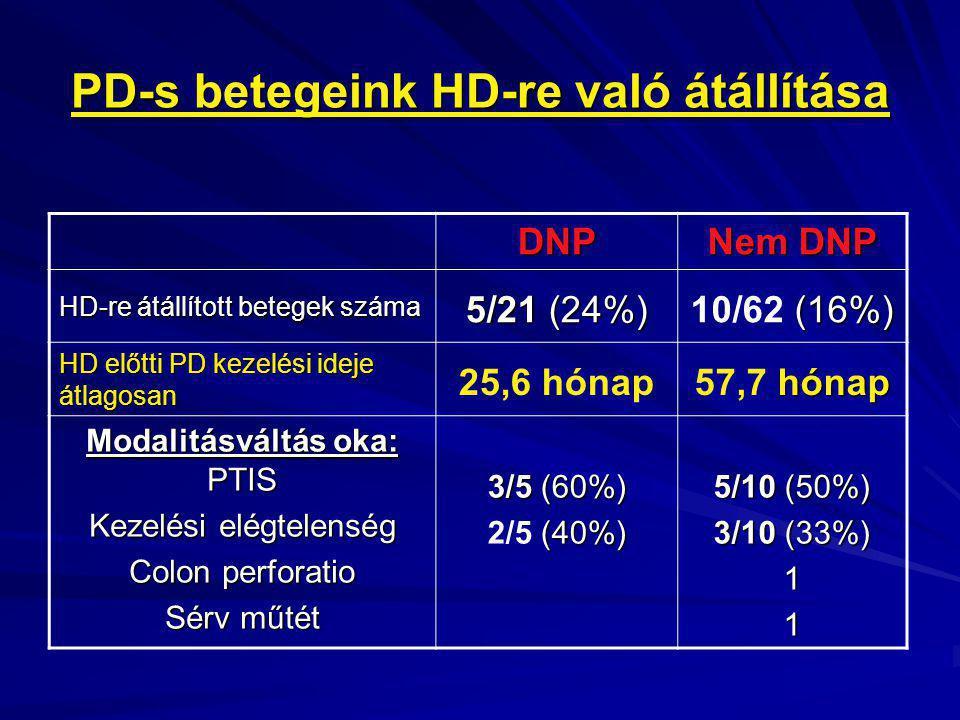 PD-s betegeink HD-re való átállítása DNP Nem DNP HD-re átállított betegek száma 5/21 (24%) (16%) 10/62 (16%) HD előtti PD kezelési ideje átlagosan 25,
