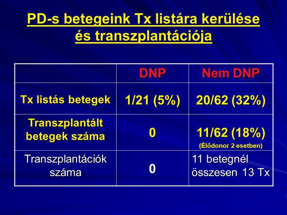 PD-s betegeink Tx listára kerülése és transzplantációja DNP Nem DNP Tx listás betegek 1/21 (5%) 20/62 (32%) Transzplantált betegek száma 0 11/62 (18%)