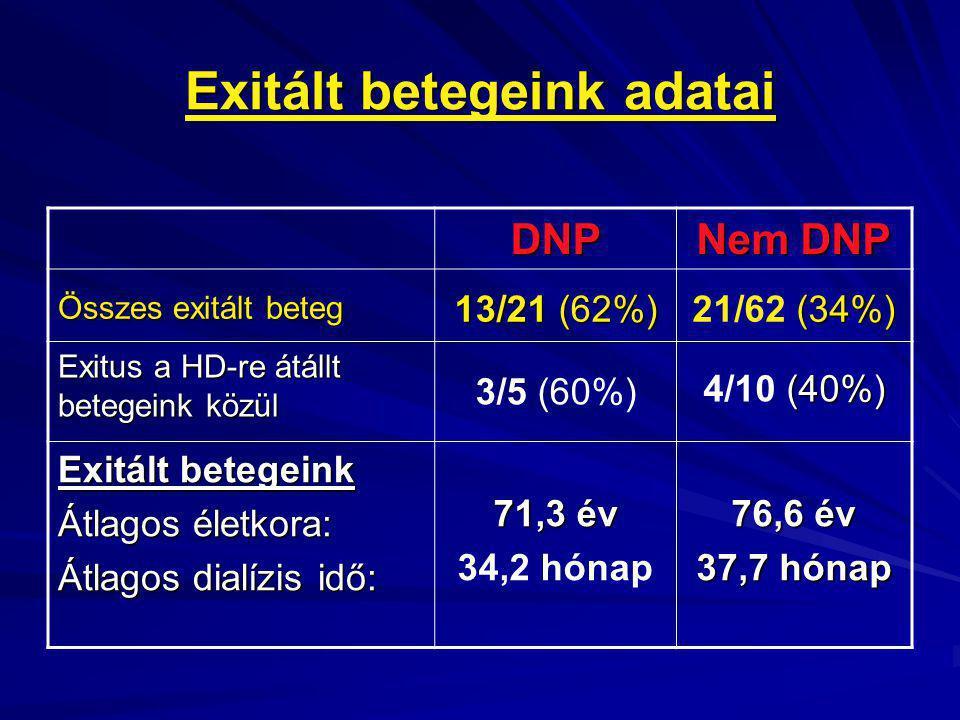 Exitált betegeink adatai DNP Nem DNP Összes exitált beteg 13/21 (62%) (34%) 21/62 (34%) Exitus a HD-re átállt betegeink közül 3/5 (60%) (40%) 4/10 (40