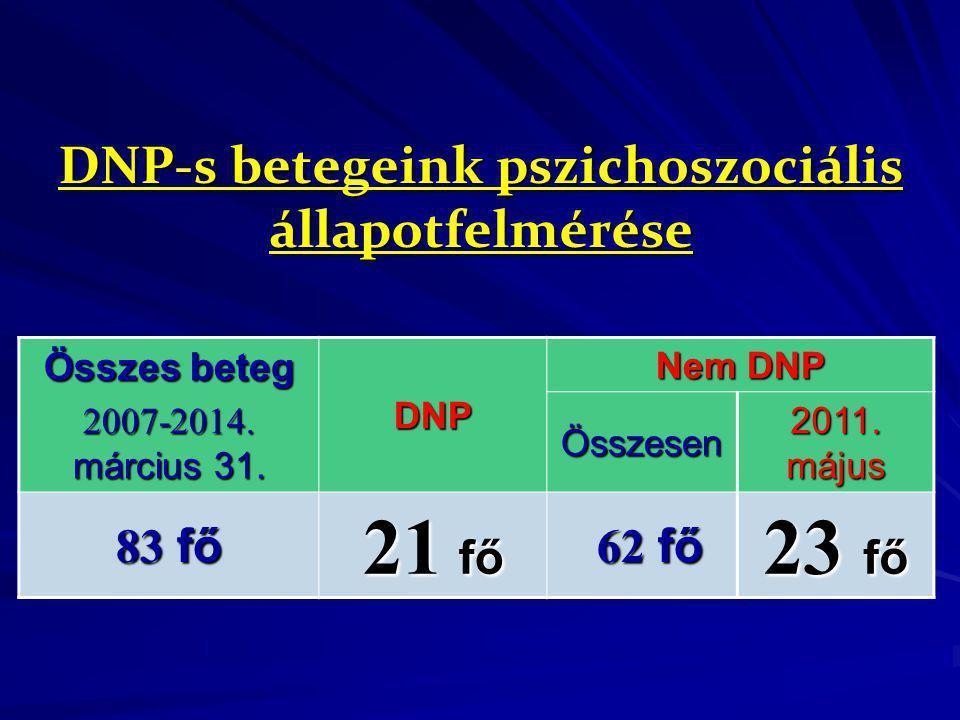 DNP-s betegeink pszichoszociális állapotfelmérése Összes beteg 2007-2014. március 31. DNP Nem DNP Összesen 2011. május 83 fő 21 fő 62 fő 62 fő 23 fő