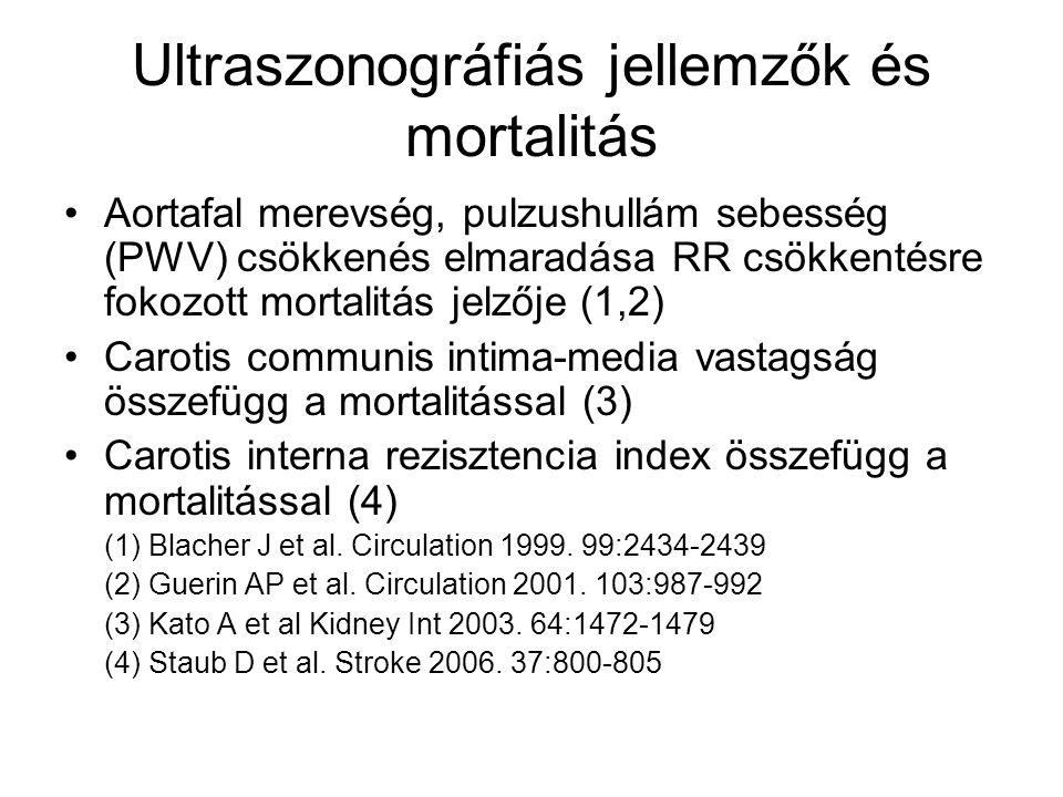 Ultraszonográfiás jellemzők és mortalitás Aortafal merevség, pulzushullám sebesség (PWV) csökkenés elmaradása RR csökkentésre fokozott mortalitás jelzője (1,2) Carotis communis intima-media vastagság összefügg a mortalitással (3) Carotis interna rezisztencia index összefügg a mortalitással (4) (1) Blacher J et al.