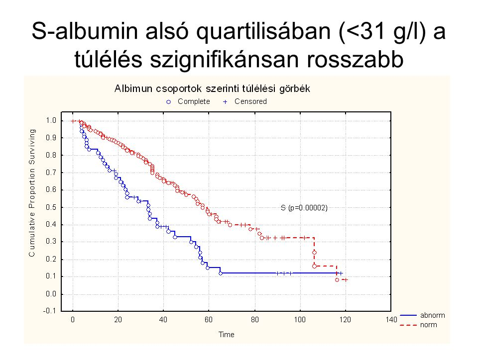 S-albumin alsó quartilisában (<31 g/l) a túlélés szignifikánsan rosszabb