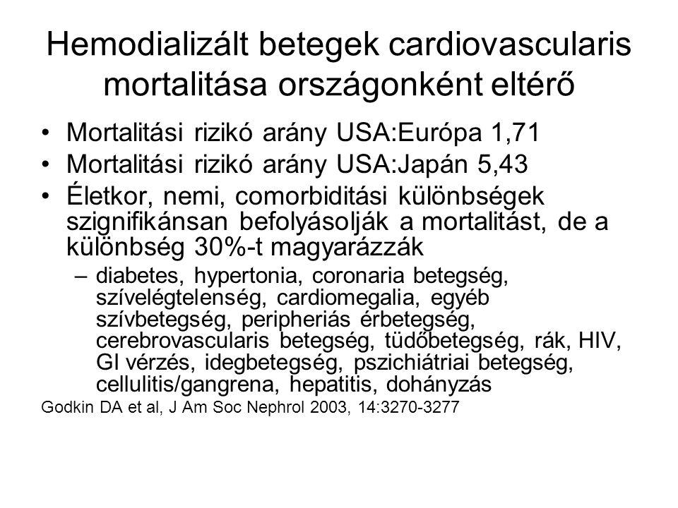 Hemodializált betegek cardiovascularis mortalitása országonként eltérő Mortalitási rizikó arány USA:Európa 1,71 Mortalitási rizikó arány USA:Japán 5,43 Életkor, nemi, comorbiditási különbségek szignifikánsan befolyásolják a mortalitást, de a különbség 30%-t magyarázzák –diabetes, hypertonia, coronaria betegség, szívelégtelenség, cardiomegalia, egyéb szívbetegség, peripheriás érbetegség, cerebrovascularis betegség, tüdőbetegség, rák, HIV, GI vérzés, idegbetegség, pszichiátriai betegség, cellulitis/gangrena, hepatitis, dohányzás Godkin DA et al, J Am Soc Nephrol 2003, 14:3270-3277