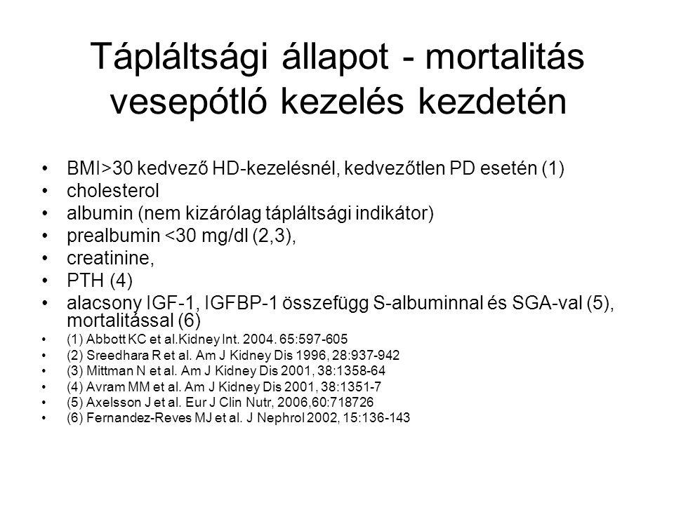 Tápláltsági állapot - mortalitás vesepótló kezelés kezdetén BMI>30 kedvező HD-kezelésnél, kedvezőtlen PD esetén (1) cholesterol albumin (nem kizárólag tápláltsági indikátor) prealbumin <30 mg/dl (2,3), creatinine, PTH (4) alacsony IGF-1, IGFBP-1 összefügg S-albuminnal és SGA-val (5), mortalitással (6) (1) Abbott KC et al.Kidney Int.