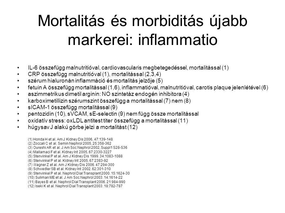 Mortalitás és morbiditás újabb markerei: inflammatio IL-6 összefügg malnutritióval, cardiovascularis megbetegedéssel, mortalitással (1) CRP összefügg malnutritióval (1), mortalitással (2,3,4) szérum hialuronán inflammáció és mortalitás jelzője (5) fetuin A összefügg mortalitással (1,6), inflammatióval, malnutritióval, carotis plaque jelenlétével (6) aszimmetrikus dimetil arginin: NO szintetáz endogén inhibitora (4) karboximetillizin szérumszint összefügg a mortalitással (7) nem (8) sICAM-1 összefügg mortalitással (9) pentozidin (10), sVCAM, sE-selectin (9) nem függ össze mortalitással oxidatív stress: oxLDL antitest titer összefügg a mortalitással (11) húgysav J alakú görbe jelzi a mortalitást (12) (1) Honda H et al.