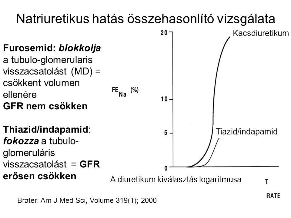 Natriuretikus hatás összehasonlító vizsgálata Kacsdiuretikum Tiazid/indapamid A diuretikum kiválasztás logaritmusa Brater: Am J Med Sci, Volume 319(1); 2000 Furosemid: blokkolja a tubulo-glomerularis visszacsatolást (MD) = csökkent volumen ellenére GFR nem csökken Thiazid/indapamid: fokozza a tubulo- glomeruláris visszacsatolást = GFR erősen csökken