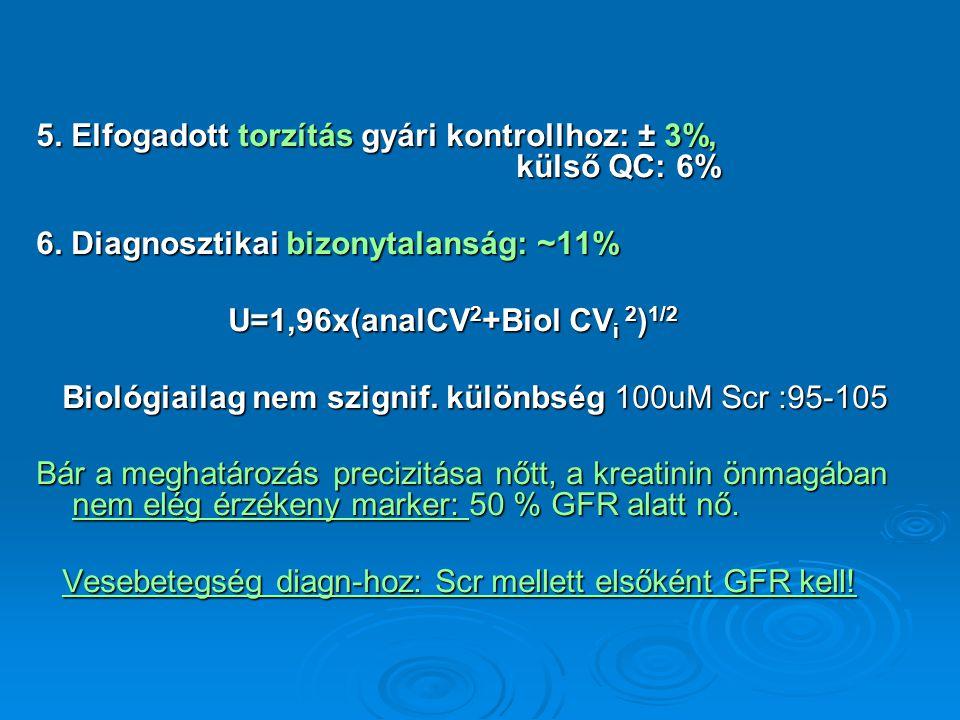 5. Elfogadott torzítás gyári kontrollhoz: ± 3%, külső QC: 6% 6. Diagnosztikai bizonytalanság: ~11% U=1,96x(analCV 2 +Biol CV i 2 ) 1/2 Biológiailag ne