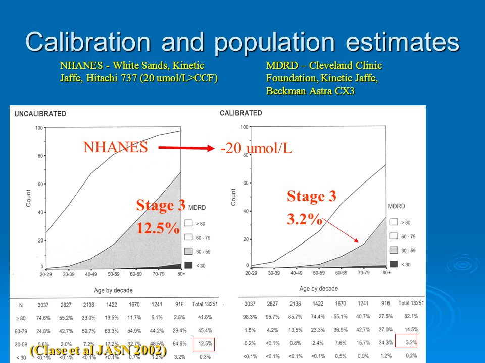 Calibration and population estimates Stage 3 12.5% Stage 3 3.2% -20 umol/L NHANES (Clase et al JASN 2002) MDRD – Cleveland Clinic Foundation, Kinetic