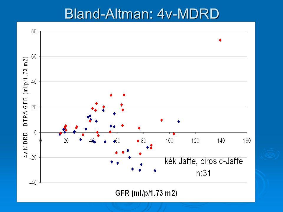 Bland-Altman: 4v-MDRD