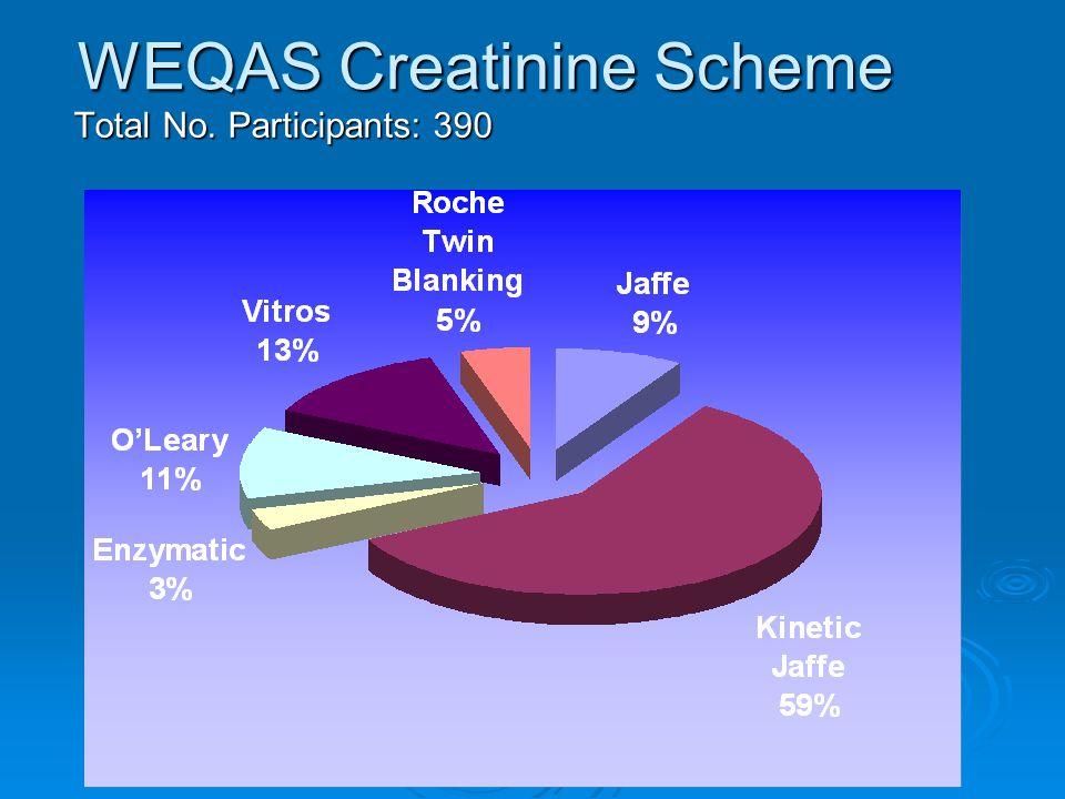 CAP Study (2003)