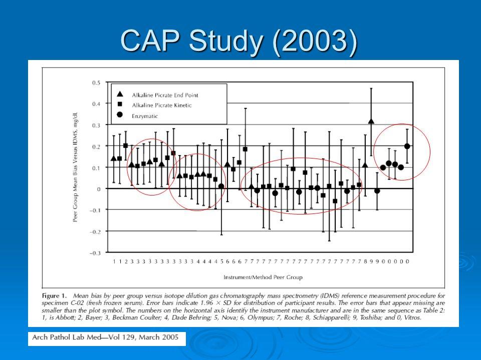 Take home message  Pontatlan az eGFR: gyermekek, terhesek, ödéma, extrém kis/nagy BMI, amputáció, 70 évtől: CCLR  Ismerni: a kreatinin módszer visszavezethetőségét, használható-e a kreatinin a régi GFR formulában.