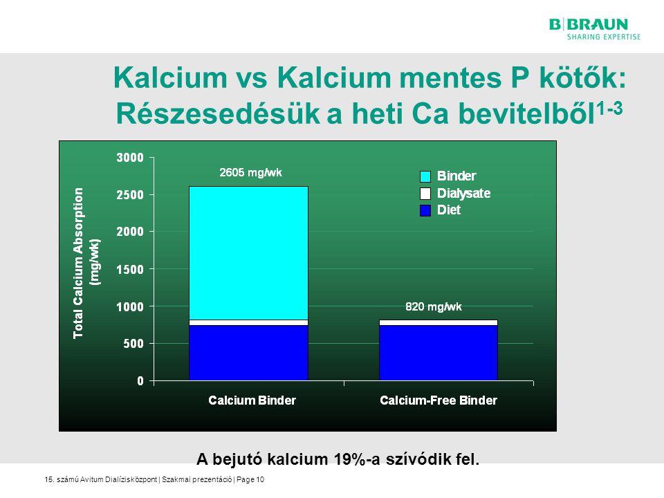 15. számú Avitum Dialízisközpont | Szakmai prezentáció | Page10 Kalcium vs Kalcium mentes P kötők: Részesedésük a heti Ca bevitelből 1-3 A bejutó kalc