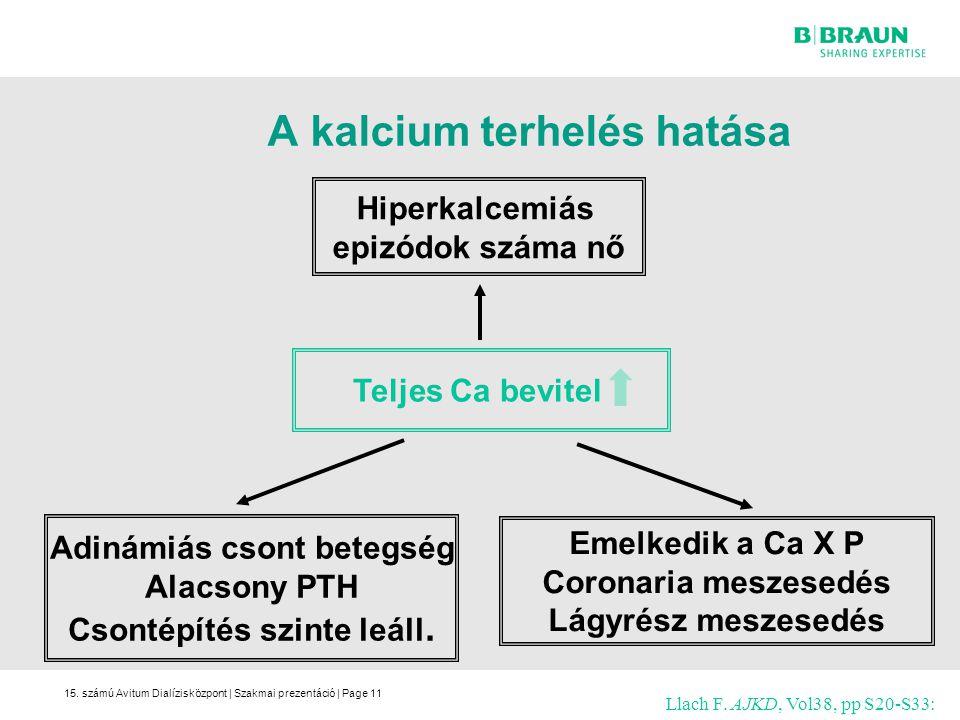 15. számú Avitum Dialízisközpont | Szakmai prezentáció | Page11 A kalcium terhelés hatása Hiperkalcemiás epizódok száma nő Teljes Ca bevitel Adinámiás