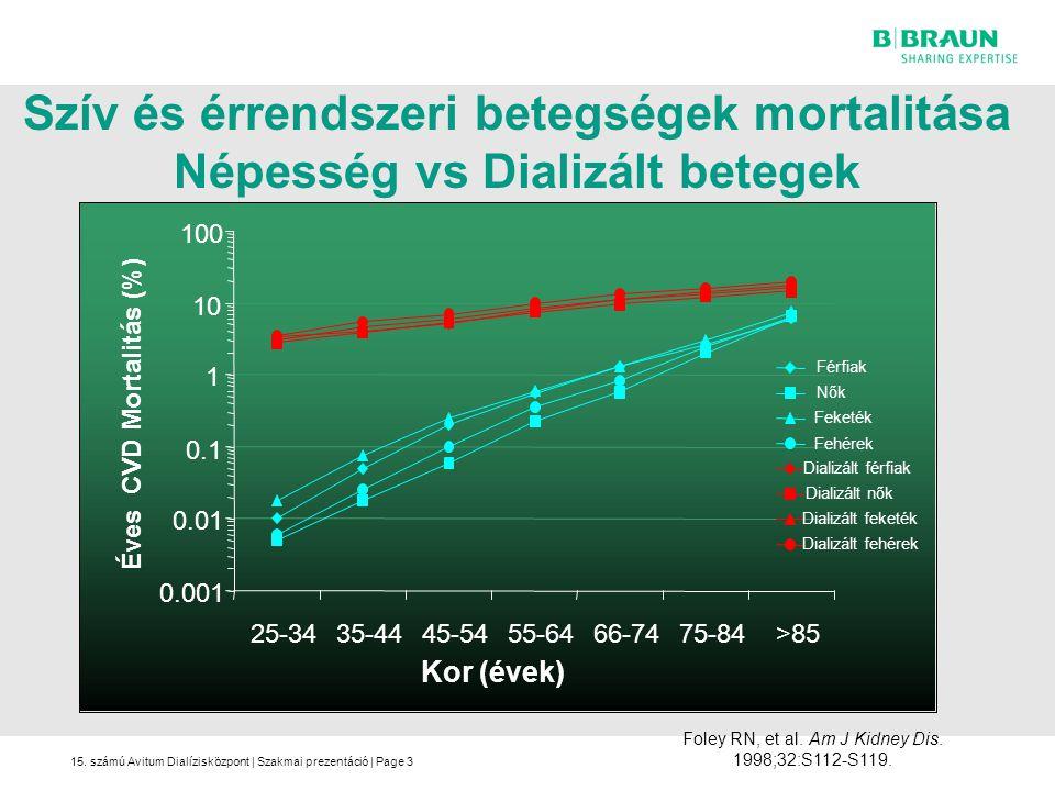 15. számú Avitum Dialízisközpont | Szakmai prezentáció | Page Szív és érrendszeri betegségek mortalitása Népesség vs Dializált betegek 3 Foley RN, et